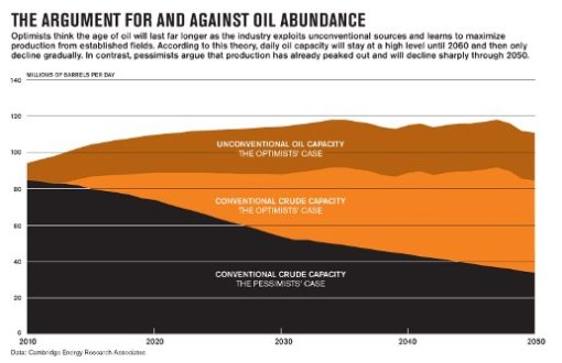 Graphic from BusinessWeek Article, Endless Oil